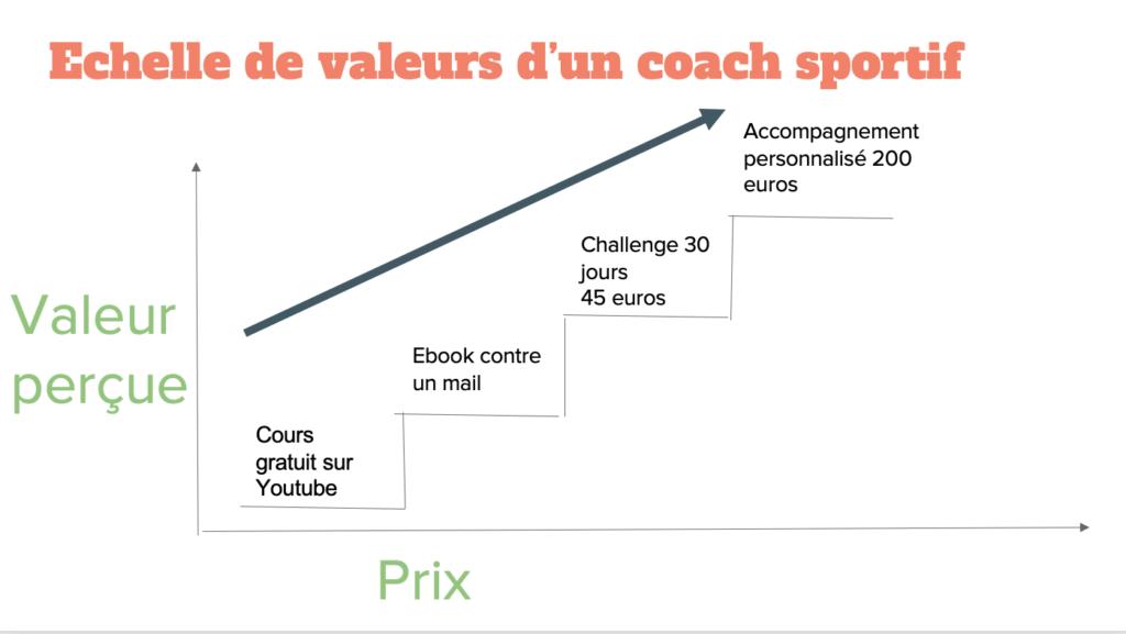 Exemple échelle de valeurs d'un coach sportif